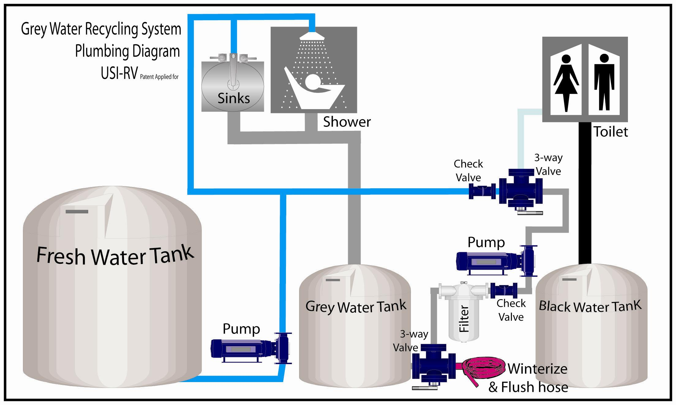Tank Saver Plumbing Diagram 3 rv grey water recycling made easy rv life flojet rv waste pump diagram at soozxer.org