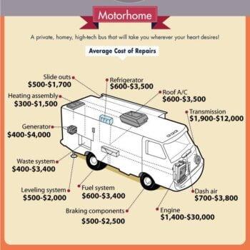 Motorhome repair costs