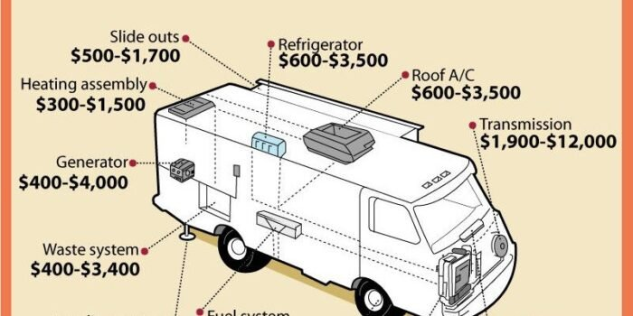 Motorhome repair costs