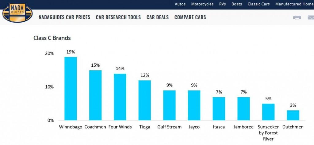 RV industry report
