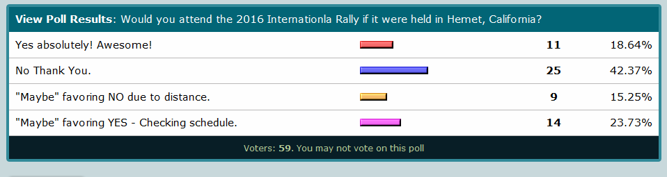 2016 iRV2 Rally West Poll