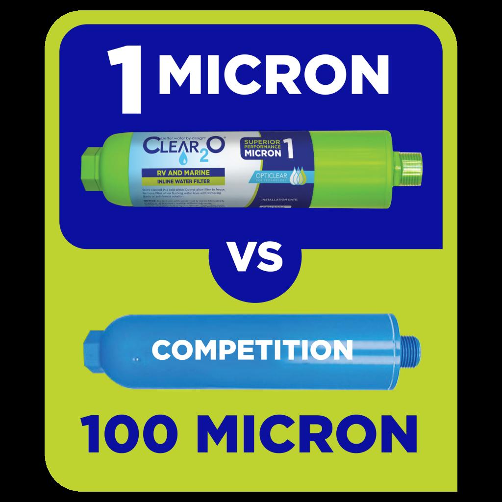 1 Micron vs 100 Micron