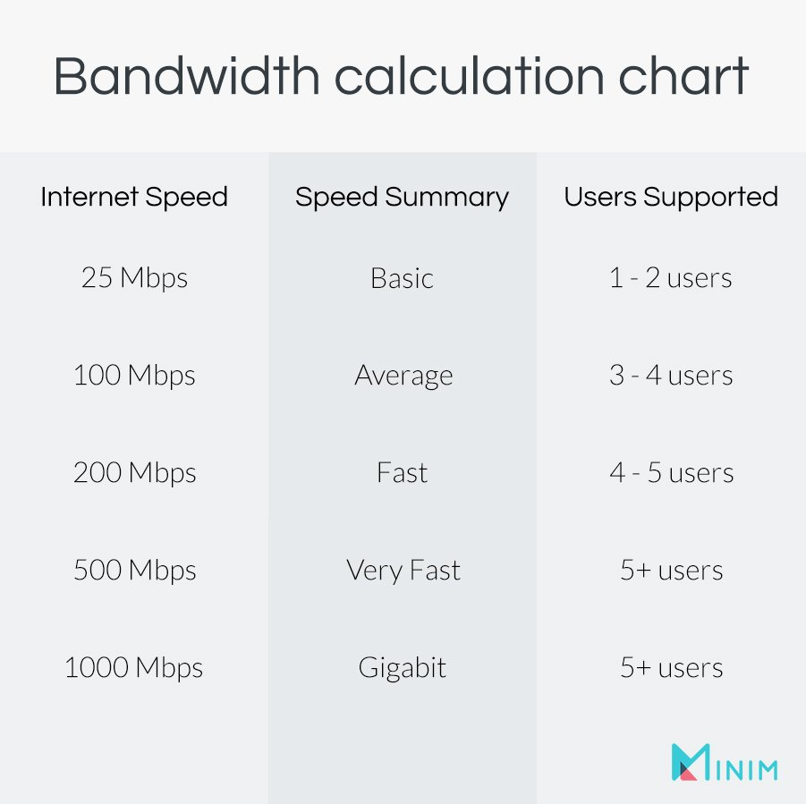 Chart showing how many users can comfortably use various internet speeds. 25Mbps supports 1-2 while higher speed support more.