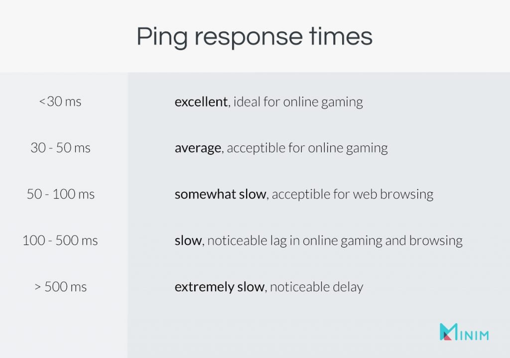 Chart showing ping response times and how they effect internet use.